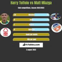 Harry Toffolo vs Matt Miazga h2h player stats