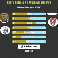 Harry Toffolo vs Michael Ihiekwe h2h player stats