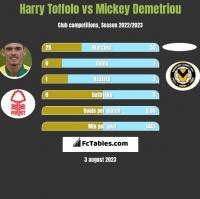 Harry Toffolo vs Mickey Demetriou h2h player stats