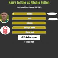 Harry Toffolo vs Ritchie Sutton h2h player stats