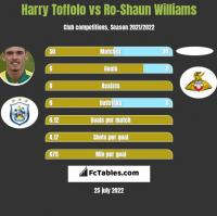 Harry Toffolo vs Ro-Shaun Williams h2h player stats