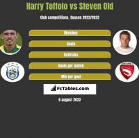 Harry Toffolo vs Steven Old h2h player stats
