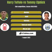 Harry Toffolo vs Tommy Elphick h2h player stats