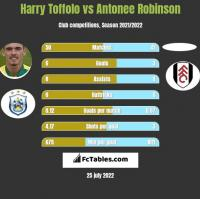 Harry Toffolo vs Antonee Robinson h2h player stats