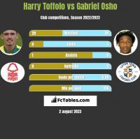 Harry Toffolo vs Gabriel Osho h2h player stats