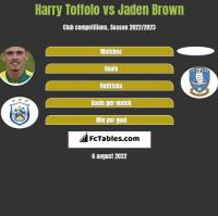 Harry Toffolo vs Jaden Brown h2h player stats