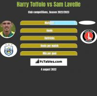 Harry Toffolo vs Sam Lavelle h2h player stats