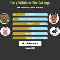 Harry Toffolo vs Ben Cabango h2h player stats