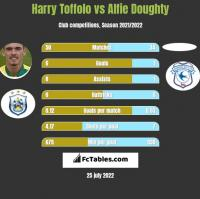 Harry Toffolo vs Alfie Doughty h2h player stats