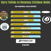 Harry Toffolo vs Romoney Crichlow-Noble h2h player stats