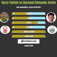 Harry Toffolo vs Rarmani Edmonds-Green h2h player stats