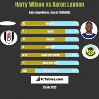Harry Wilson vs Aaron Lennon h2h player stats