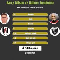 Harry Wilson vs Adlene Guedioura h2h player stats