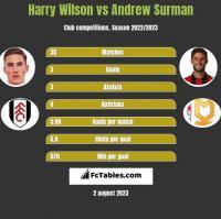 Harry Wilson vs Andrew Surman h2h player stats