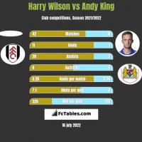 Harry Wilson vs Andy King h2h player stats