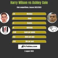 Harry Wilson vs Ashley Cole h2h player stats