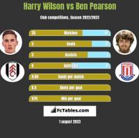 Harry Wilson vs Ben Pearson h2h player stats