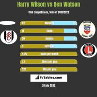 Harry Wilson vs Ben Watson h2h player stats