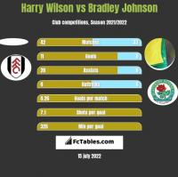 Harry Wilson vs Bradley Johnson h2h player stats