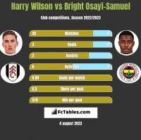 Harry Wilson vs Bright Osayi-Samuel h2h player stats
