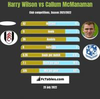Harry Wilson vs Callum McManaman h2h player stats