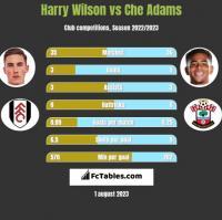 Harry Wilson vs Che Adams h2h player stats