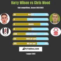Harry Wilson vs Chris Wood h2h player stats
