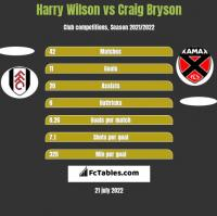 Harry Wilson vs Craig Bryson h2h player stats