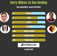 Harry Wilson vs Dan Gosling h2h player stats