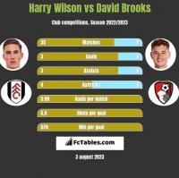 Harry Wilson vs David Brooks h2h player stats