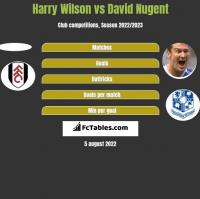 Harry Wilson vs David Nugent h2h player stats