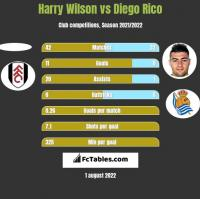 Harry Wilson vs Diego Rico h2h player stats