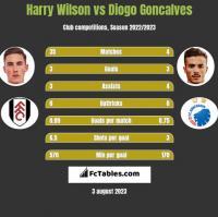 Harry Wilson vs Diogo Goncalves h2h player stats