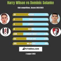 Harry Wilson vs Dominic Solanke h2h player stats
