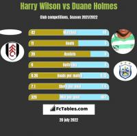 Harry Wilson vs Duane Holmes h2h player stats
