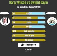 Harry Wilson vs Dwight Gayle h2h player stats