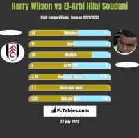Harry Wilson vs El-Arbi Hilal Soudani h2h player stats