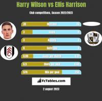 Harry Wilson vs Ellis Harrison h2h player stats