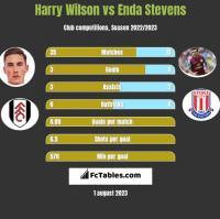 Harry Wilson vs Enda Stevens h2h player stats
