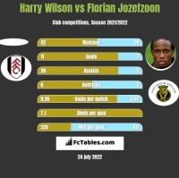 Harry Wilson vs Florian Jozefzoon h2h player stats