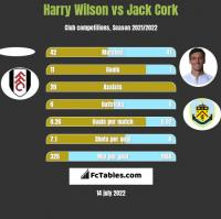 Harry Wilson vs Jack Cork h2h player stats
