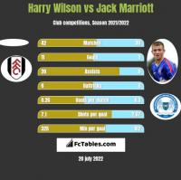 Harry Wilson vs Jack Marriott h2h player stats