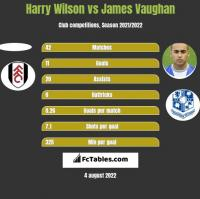 Harry Wilson vs James Vaughan h2h player stats