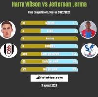Harry Wilson vs Jefferson Lerma h2h player stats