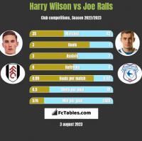Harry Wilson vs Joe Ralls h2h player stats