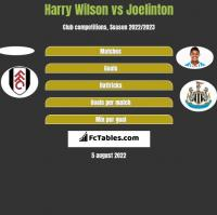 Harry Wilson vs Joelinton h2h player stats