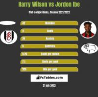 Harry Wilson vs Jordon Ibe h2h player stats