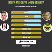 Harry Wilson vs Josh Murphy h2h player stats