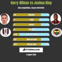 Harry Wilson vs Joshua King h2h player stats