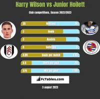 Harry Wilson vs Junior Hoilett h2h player stats